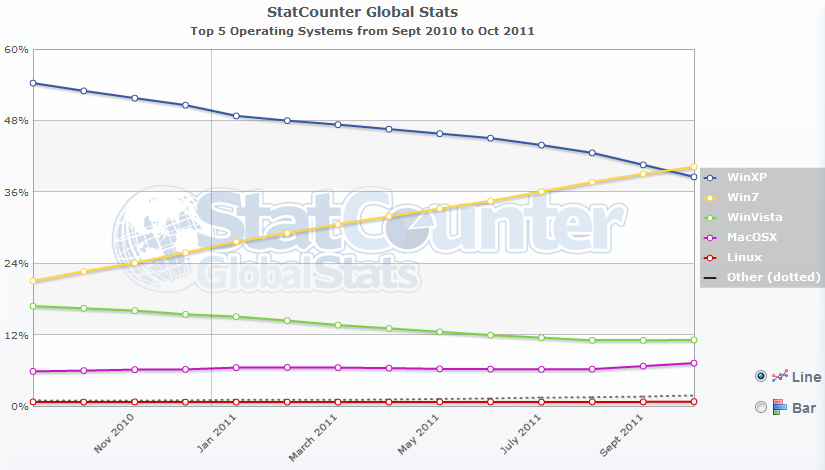 Windows 7 p ekonalo windows xp for Statcounter global stats